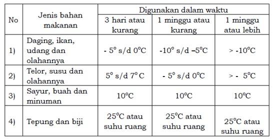 Suhu penyimpanan bahan makanan